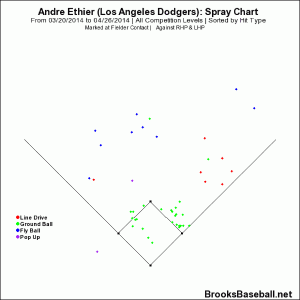 Andre Ethier Spray Chart
