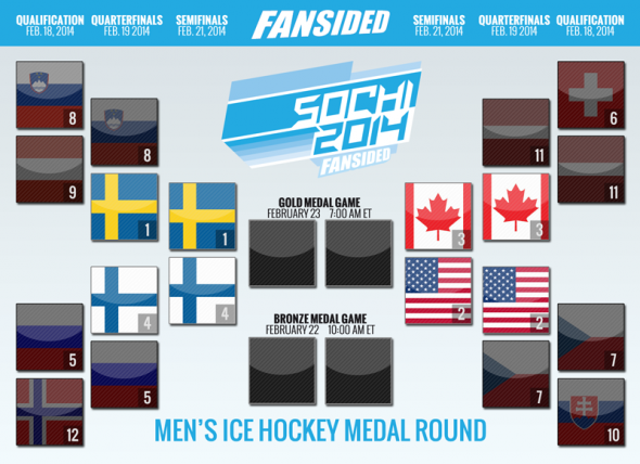 Sochi Semifinals Bracket Sweden vs Finland and USA vs Canada
