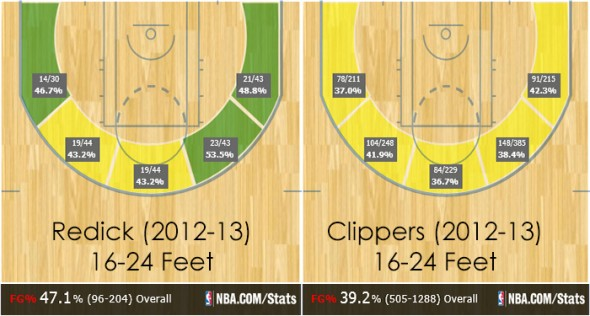 Clippers - REdick 16-24 feet