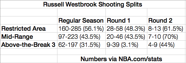 Westbrook shooting splits