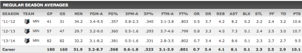 Ricky Rubio's career averages. Statistics via ESPN.