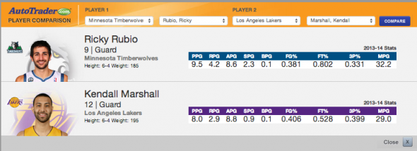 Photo and Stats via nba.com.