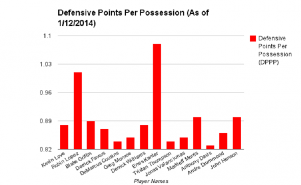 Defensive Points Per Possession