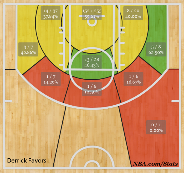 Derrick Favors Shot Chart