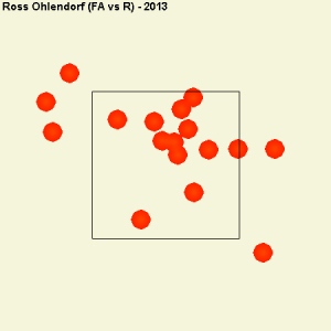 Ohlendorf's fastball locations to righties.