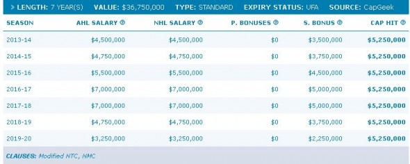 clarkson contract