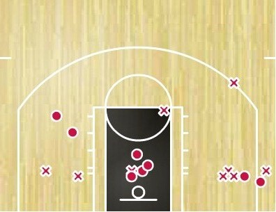 DeRozan shot chart vs Sixers gm1