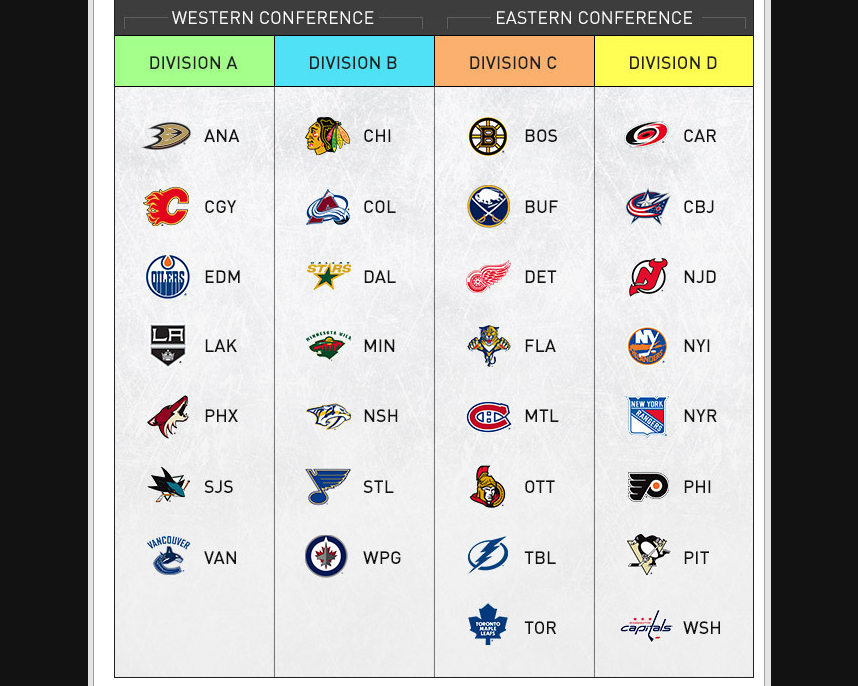Division New New Divisions Thanks Nhl For