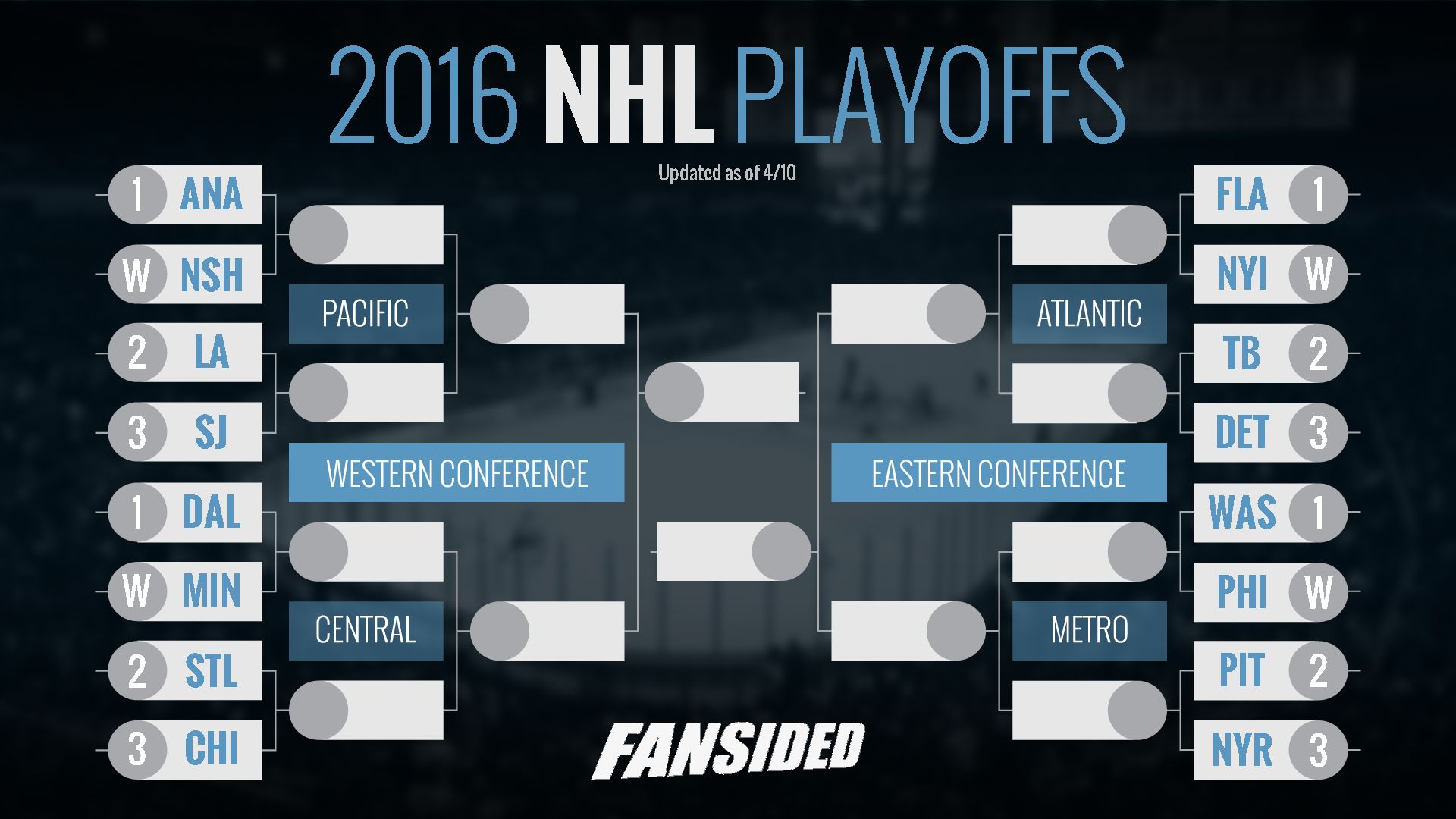 2016 Stanley Cup Playo...